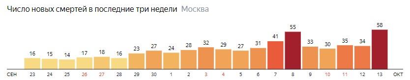 Число новых смертей от коронавируса на графике по дням в Москве на 13 октября 2020 года
