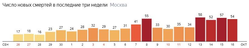 Число новых смертей от коронавируса на графике по дням в Москве на 16 октября 2020 года