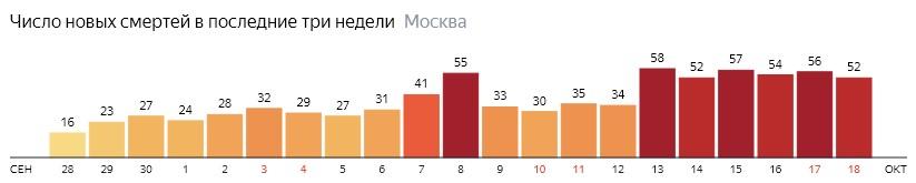 Число новых смертей от коронавируса на графике по дням в Москве на 18 октября 2020 года
