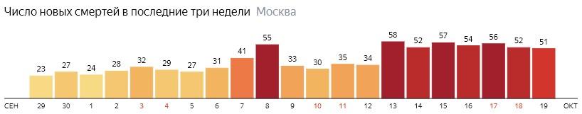 Число новых смертей от коронавируса на графике по дням в Москве на 19 октября 2020 года