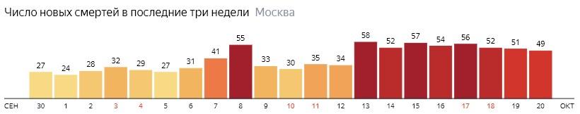 Число новых смертей от коронавируса на графике по дням в Москве на 20 октября 2020 года