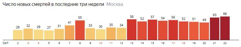 Число новых смертей от коронавируса на графике по дням в Москве на 22 октября 2020 года