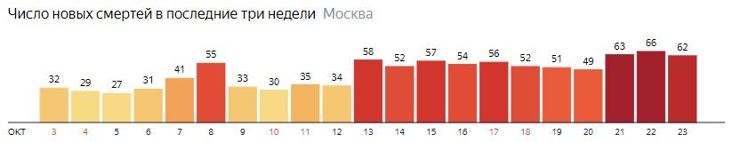 Число новых смертей от коронавируса на графике по дням в Москве на 23 октября 2020 года