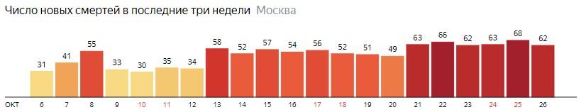 Число новых смертей от коронавируса на графике по дням в Москве на 26 октября 2020 года