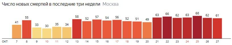 Число новых смертей от коронавируса на графике по дням в Москве на 27 октября 2020 года