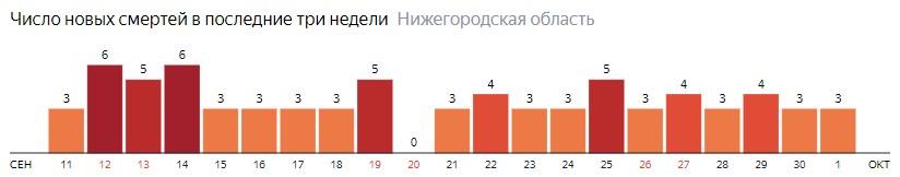 Число новых смертей от коронавируса COVID-19 по дням в Нижегородской области на 1 октября 2020 года