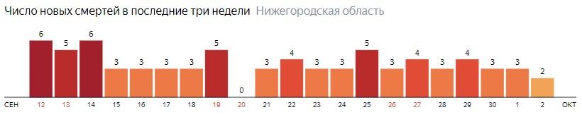 Число новых смертей от коронавируса COVID-19 по дням в Нижегородской области на 2 октября 2020 года