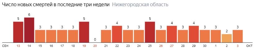 Число новых смертей от коронавируса COVID-19 по дням в Нижегородской области на 3 октября 2020 года
