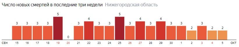 Число новых смертей от коронавируса COVID-19 по дням в Нижегородской области на 5 октября 2020 года