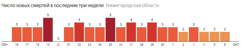 Коронавирус в Нижегородской области 6 октября: сколько заболевших на сегодня и последние новости