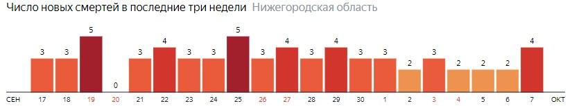 Число новых смертей от коронавируса COVID-19 по дням в Нижегородской области на 7 октября 2020 года