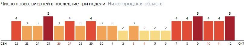 Число новых смертей от коронавируса COVID-19 по дням в Нижегородской области на 12 октября 2020 года