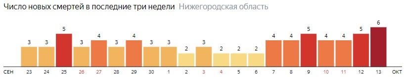 Число новых смертей от коронавируса COVID-19 по дням в Нижегородской области на 13 октября 2020 года