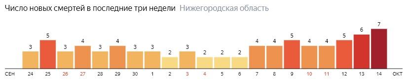 Число новых смертей от коронавируса COVID-19 по дням в Нижегородской области на 14 октября 2020 года