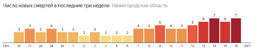 Число новых смертей от коронавируса COVID-19 по дням в Нижегородской области на 16 октября 2020 года