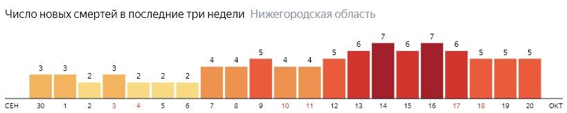 Число новых смертей от коронавируса COVID-19 по дням в Нижегородской области на 20 октября 2020 года