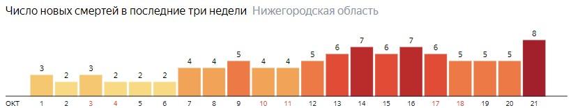 Число новых смертей от коронавируса COVID-19 по дням в Нижегородской области на 21  октября 2020 года
