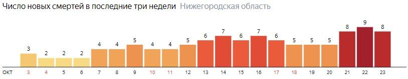 Число новых смертей от коронавируса COVID-19 по дням в Нижегородской области на 23 октября 2020 года