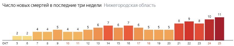 Число новых смертей от коронавируса COVID-19 по дням в Нижегородской области на 25 октября 2020 года