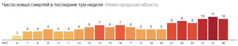 Число новых смертей от коронавируса COVID-19 по дням в Нижегородской области на 26 октября 2020 года