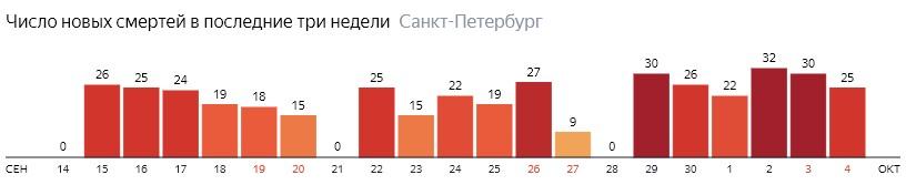 Число новых смертей от COVID-19 на графике по дням в Санкт-Петербурге на 4 октября 2020 года