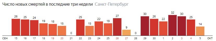 Число новых смертей от COVID-19 на графике по дням в Санкт-Петербурге на 5 октября 2020 года