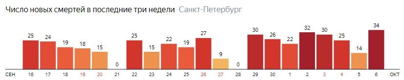 Число новых смертей от COVID-19 на графике по дням в Санкт-Петербурге на 6 октября 2020 года