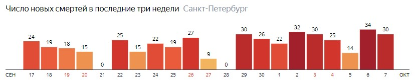 Число новых смертей от COVID-19 на графике по дням в Санкт-Петербурге на 7 октября 2020 года