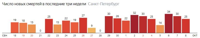 Число новых смертей от COVID-19 на графике по дням в Санкт-Петербурге на 8 октября 2020 года