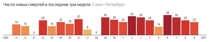 Число новых смертей от COVID-19 на графике по дням в Санкт-Петербурге на 9 октября 2020 года