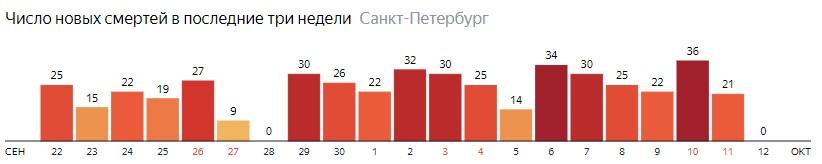 Число новых смертей от COVID-19 на графике по дням в Санкт-Петербурге на 12 октября 2020 года