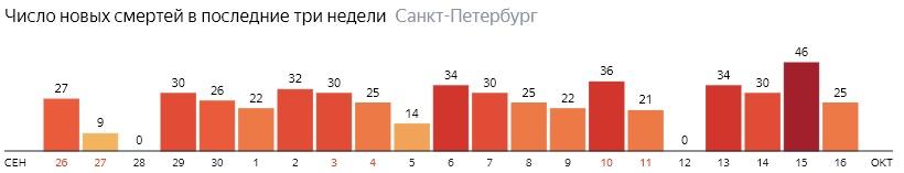 Число новых смертей от COVID-19 на графике по дням в Санкт-Петербурге на 16 октября 2020 года