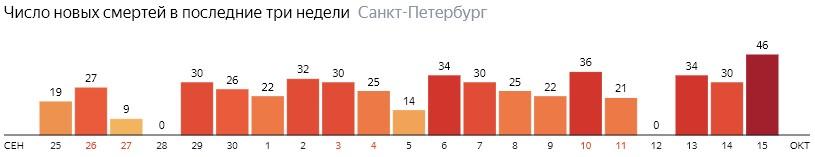 Число новых смертей от COVID-19 на графике по дням в Санкт-Петербурге на 15 октября 2020 года