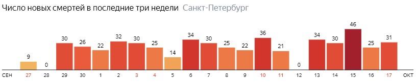 Число новых смертей от COVID-19 на графике по дням в Санкт-Петербурге на 17 октября 2020 года