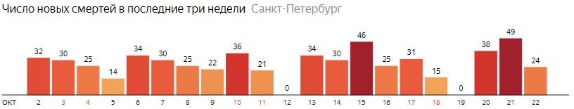 Число новых смертей от COVID-19 на графике по дням в Санкт-Петербурге на 22 октября 2020 года