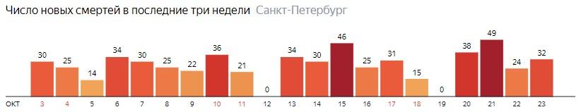 Число новых смертей от COVID-19 на графике по дням в Санкт-Петербурге на 23 октября 2020 года