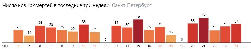 Число новых смертей от COVID-19 на графике по дням в Санкт-Петербурге на 24 октября 2020 года