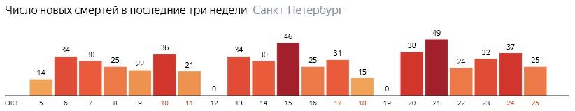 Число новых смертей от COVID-19 на графике по дням в Санкт-Петербурге на 25 октября 2020 года