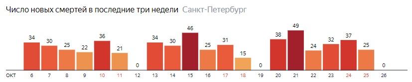 Число новых смертей от COVID-19 на графике по дням в Санкт-Петербурге на 26 октября 2020 года