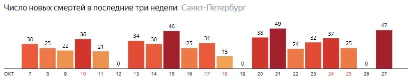 Число новых смертей от COVID-19 на графике по дням в Санкт-Петербурге на 27 октября 2020 года