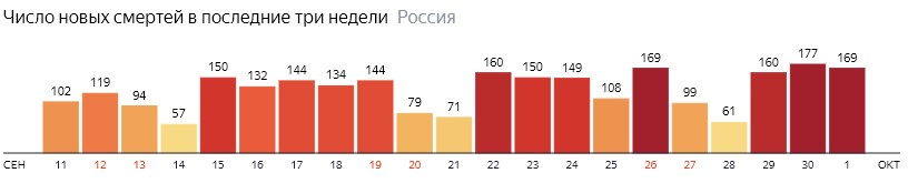 Число новых смертей от КОВИДа на графике по дням в России на 1 октября 2020 года