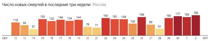 Число новых смертей от КОВИДа на графике по дням в России на 2 октября 2020 года
