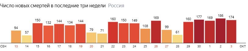 Число новых смертей от КОВИДа на графике по дням в России на 3 октября 2020 года