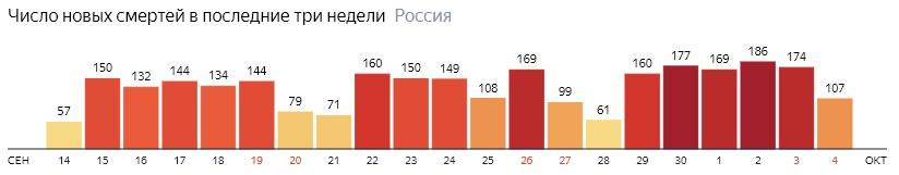 Число новых смертей от КОВИДа на графике по дням в России на 4 октября 2020 года