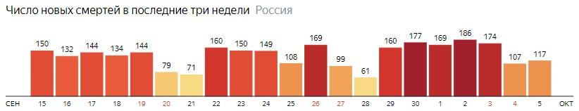 Число новых смертей от КОВИДа на графике по дням в России на 5 октября 2020 года