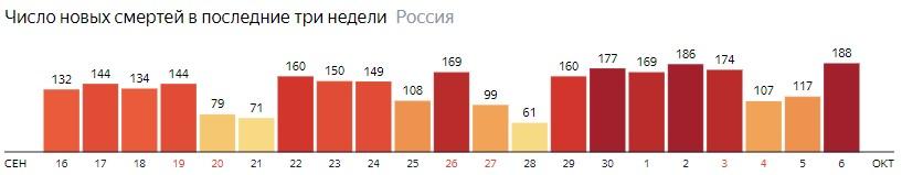 Число новых смертей от КОВИДа на графике по дням в России на 6 октября 2020 года