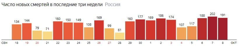 Число новых смертей от КОВИДа на графике по дням в России на 8 октября 2020 года