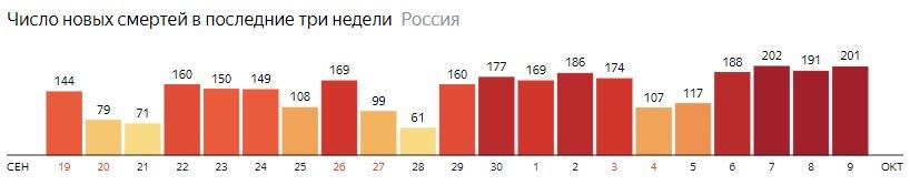 Число новых смертей от КОВИДа на графике по дням в России на 9 октября 2020 года