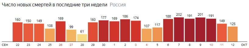 Число новых смертей от КОВИДа на графике по дням в России на 12 октября 2020 года