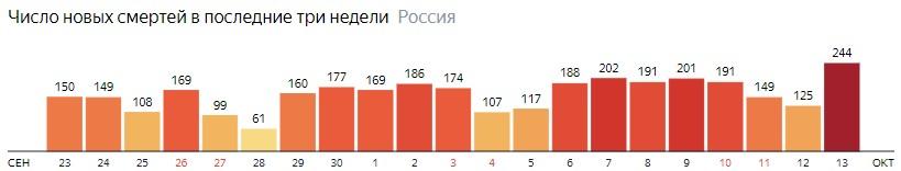 Число новых смертей от КОВИДа на графике по дням в России на 13 октября 2020 года